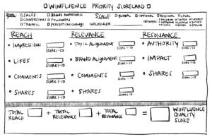 Winfluence Priority Scorecard